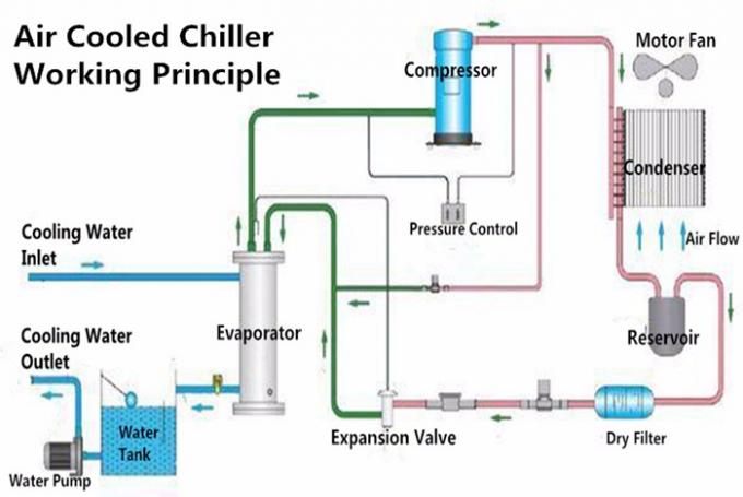 Air Cool Chiller Diagram - Read All Wiring Diagram Water Cooled Chiller Schematic Diagram on
